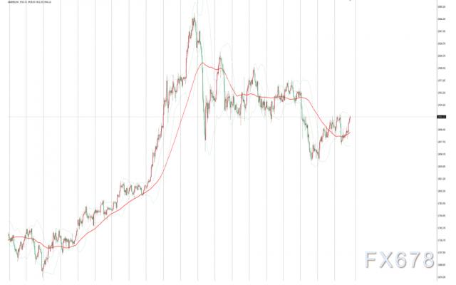 金价攀升持稳于1900美元上方,市场对美国财政刺激抱有乐观预期