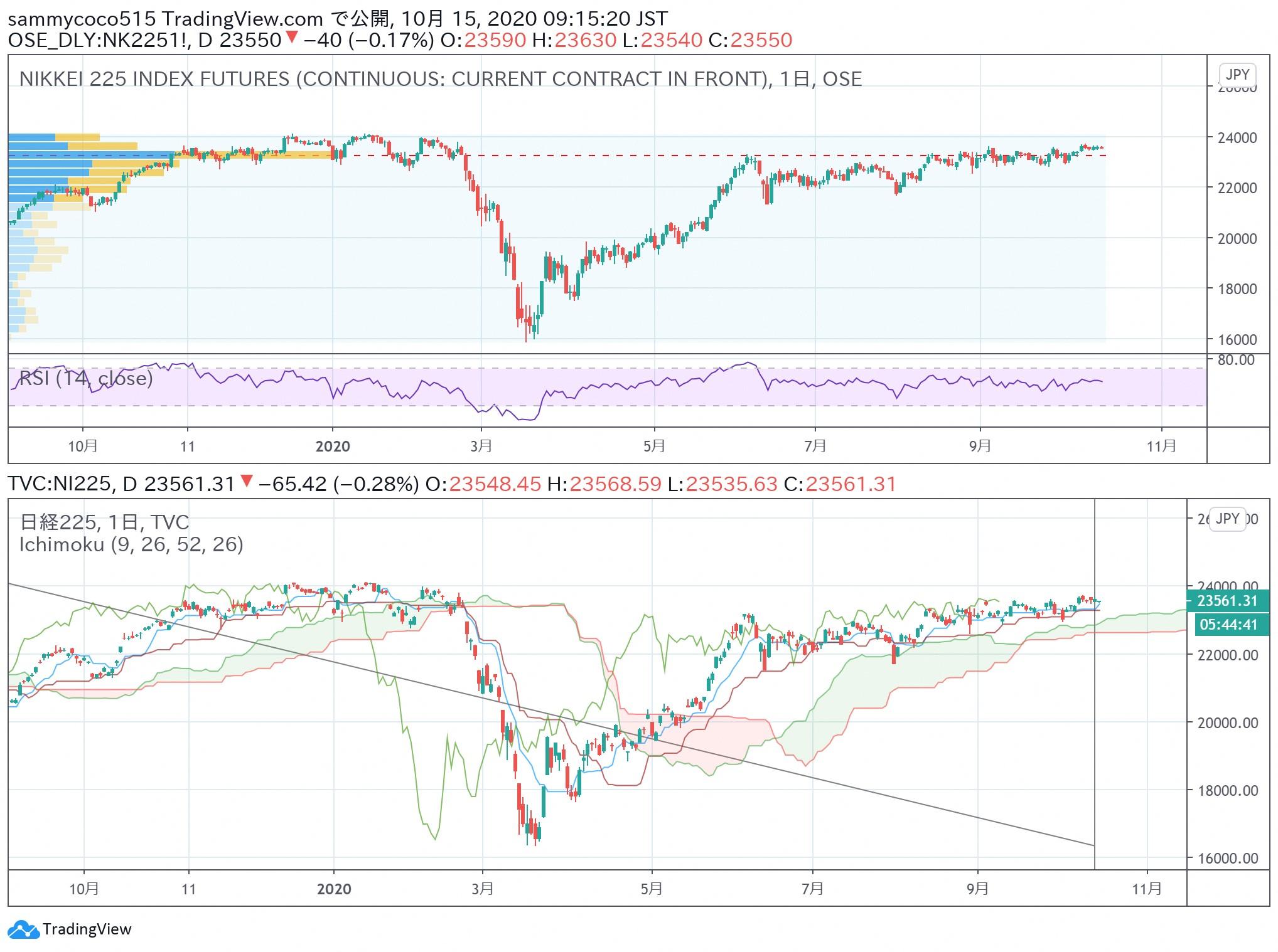 东京外汇股市日评:日经指数保持横盘整理,美元兑日元汇率缺乏方向感