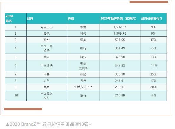 """2020BrandZ最具价值中国品牌发布,茅台首进""""三甲""""获评""""中国最高端""""品牌称号"""