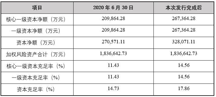 """景德镇农商银行资本充足率逐年下降 拟募资5.75亿元""""补血"""""""