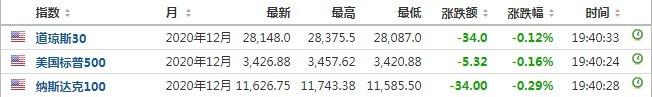美股前瞻 | 三大股指期货集体走低,Q3财报亮眼Snap(SNAP.US)盘前涨逾20%
