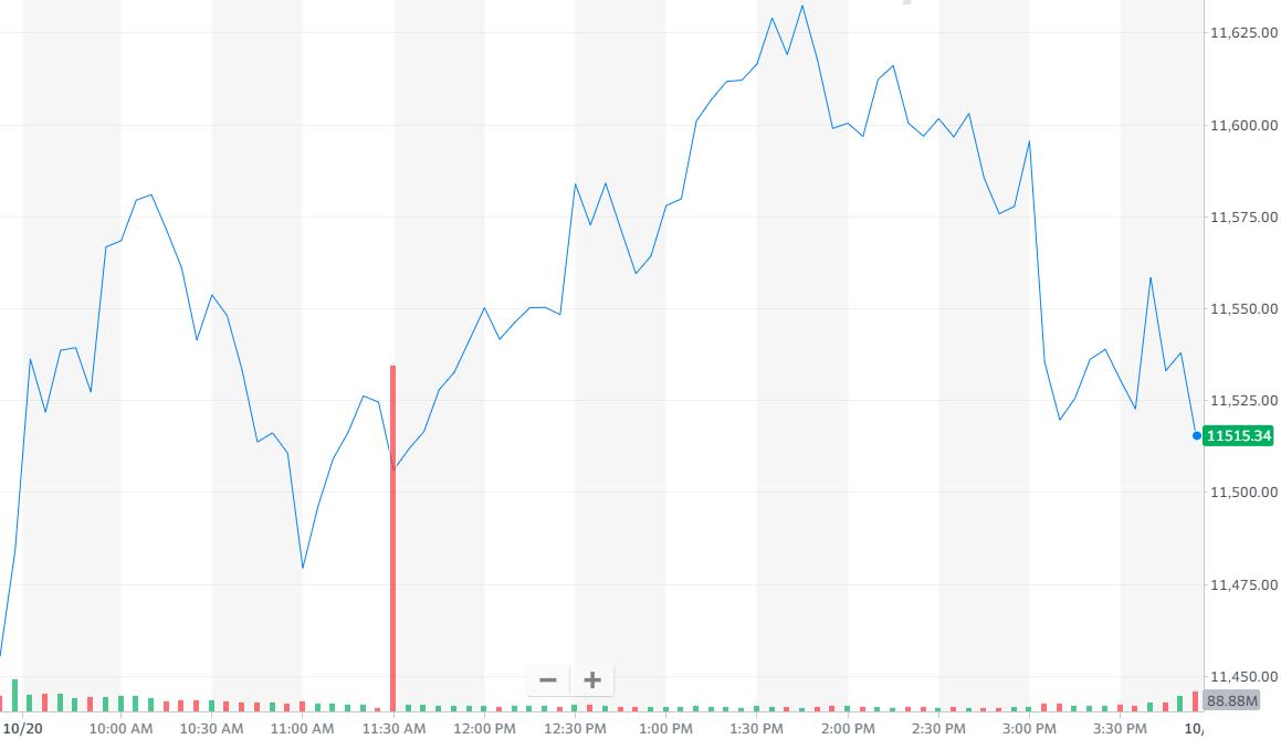 股讯 | 美股小幅收高 谷歌遭美司法部反垄断起诉股价不跌反涨