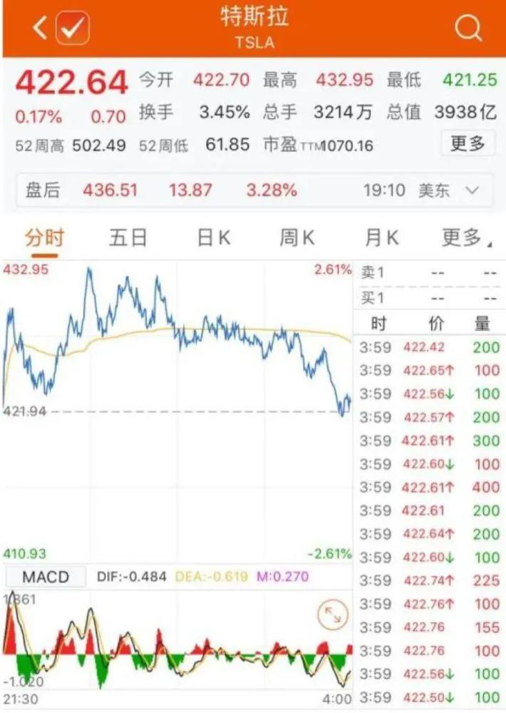 """马斯克笑了!特斯拉交""""史上最牛季报"""",净利润暴增131%!中国市场贡献很大"""