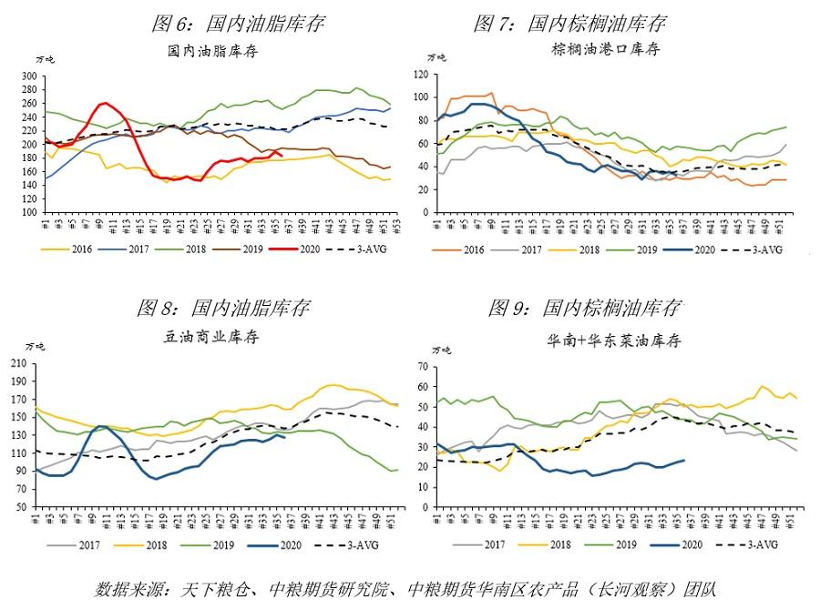 国内油脂预计走势强劲