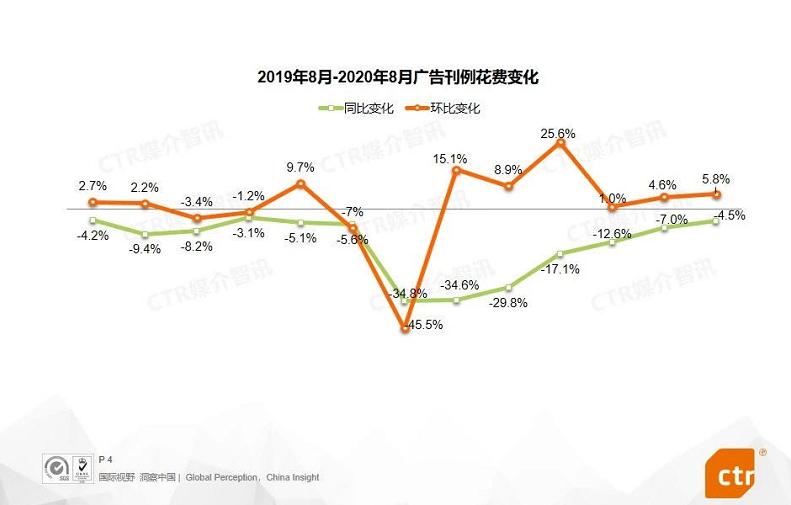 分众第三季度业绩增长137% 头部聚集效应尽显 受新消费品牌青睐