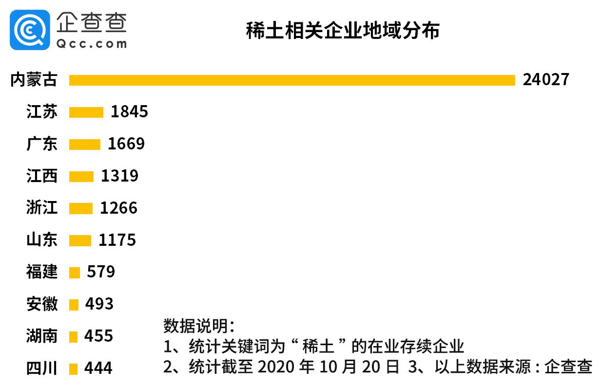 我国共有稀土相关企业3.8万家,内蒙古包头独占62.5%