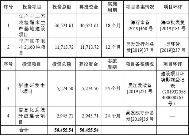 佳禾食品IPO:实控人柳新荣夫妇两年分红超7亿,报告期内多次遭到行政处罚,10多家关联方集中注销