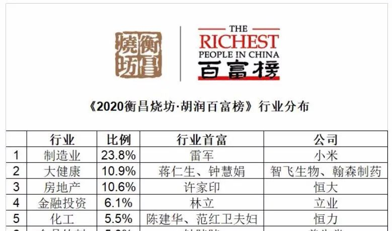 """什么信号?疫情后中国富豪财富""""狂飙"""" !这个行业富豪数首超地产!"""