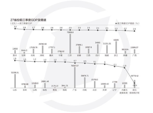 27省份经济三季报:湖北GDP反超安徽,贵州增速第一