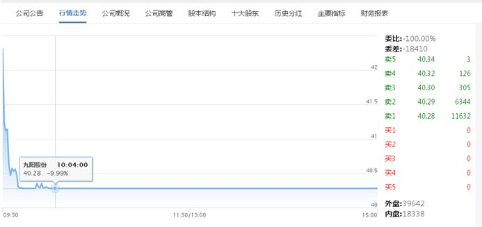 九阳股份一款APP侵害用户权益被公示  今早股价跌停