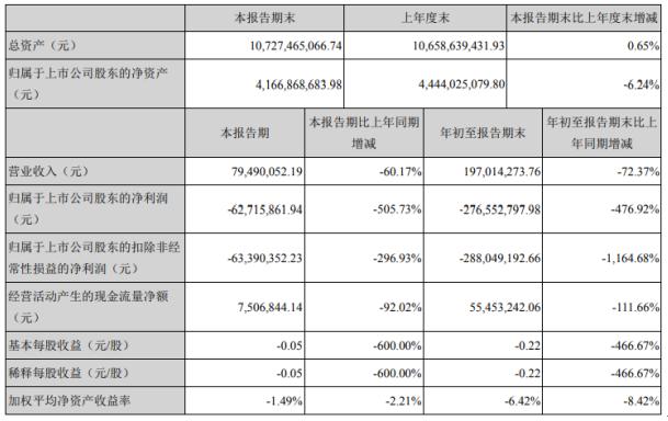 紫鑫药业2020年前三季度亏损2.77亿中成药、人参产品相关销售收入减少