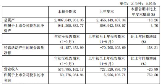 清源股份2020年前三季度净利5077.60万增长752.50%员工薪酬和市场推广费下降
