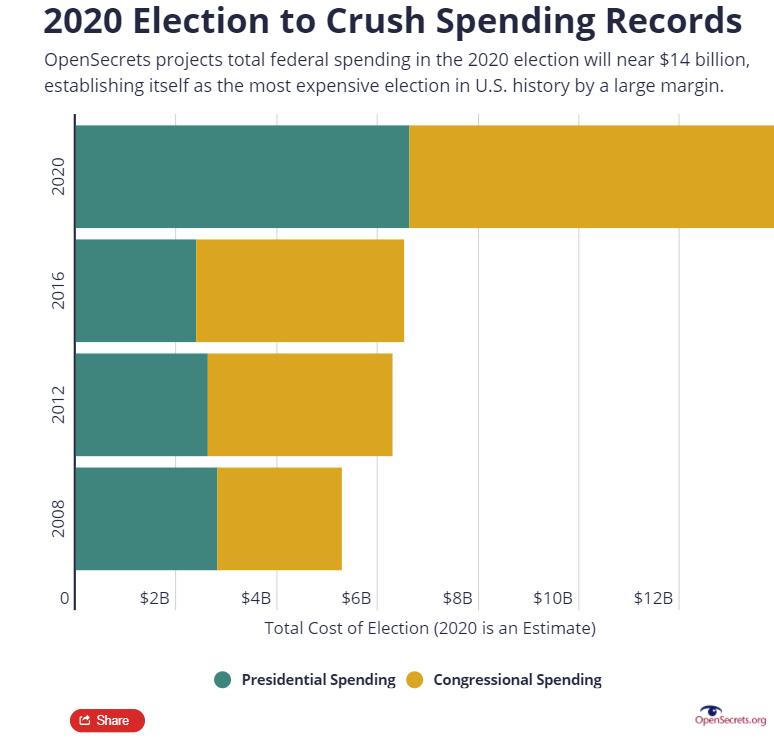 """史上""""最烧钱""""美国大选:总支出逼近140亿美元 民主党接近共和党2倍"""