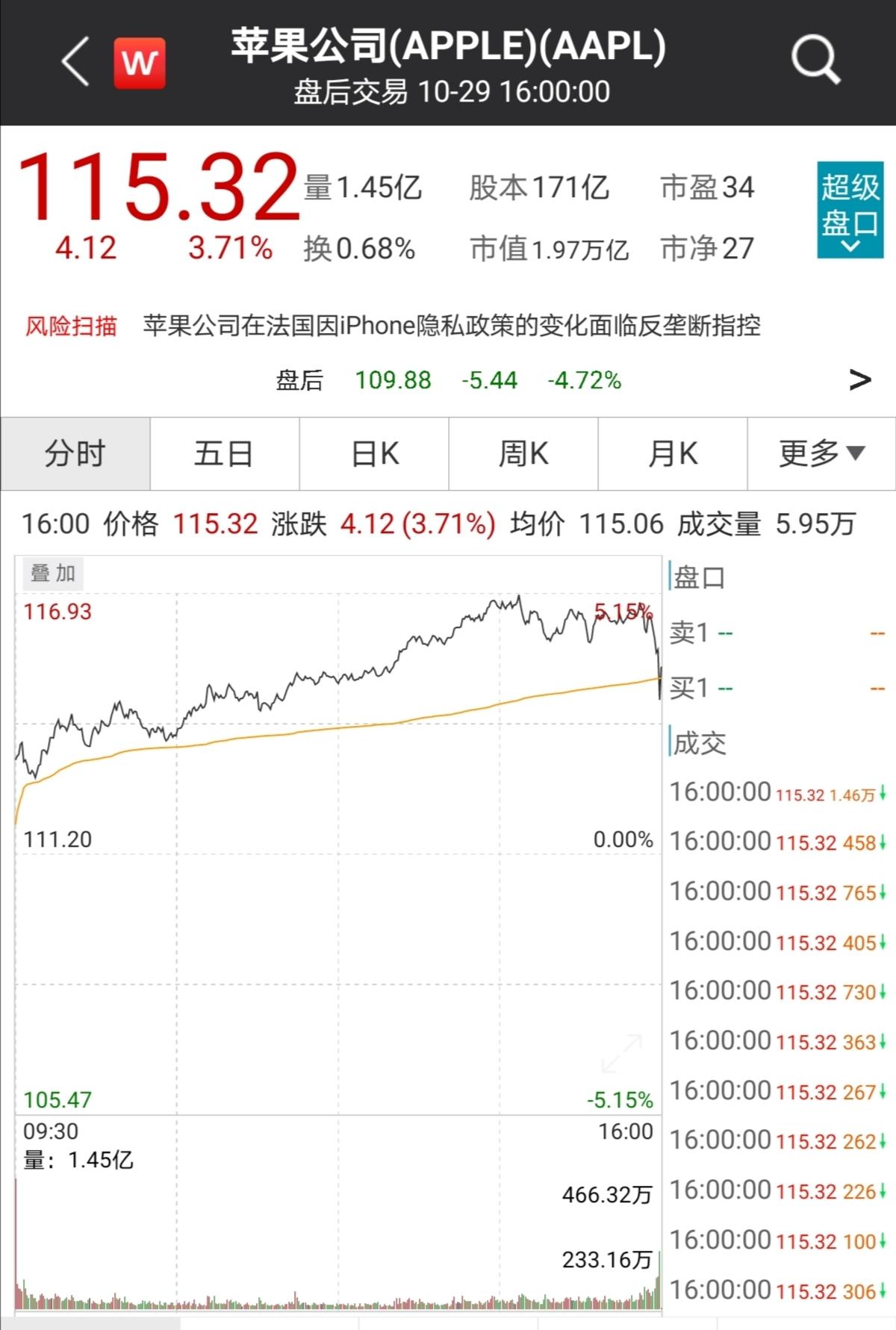 iPhone销售额降20%,大中华区营收大降28%!苹果发布新财报后,股价应声转跌...
