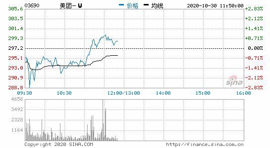 美团股价首次涨至300港元市值超1.76万亿港元