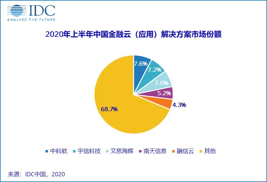 IDC:上半年中国金融云市场同比增长37.5%,阿里巴巴(09988)领先云平台解决方案市场