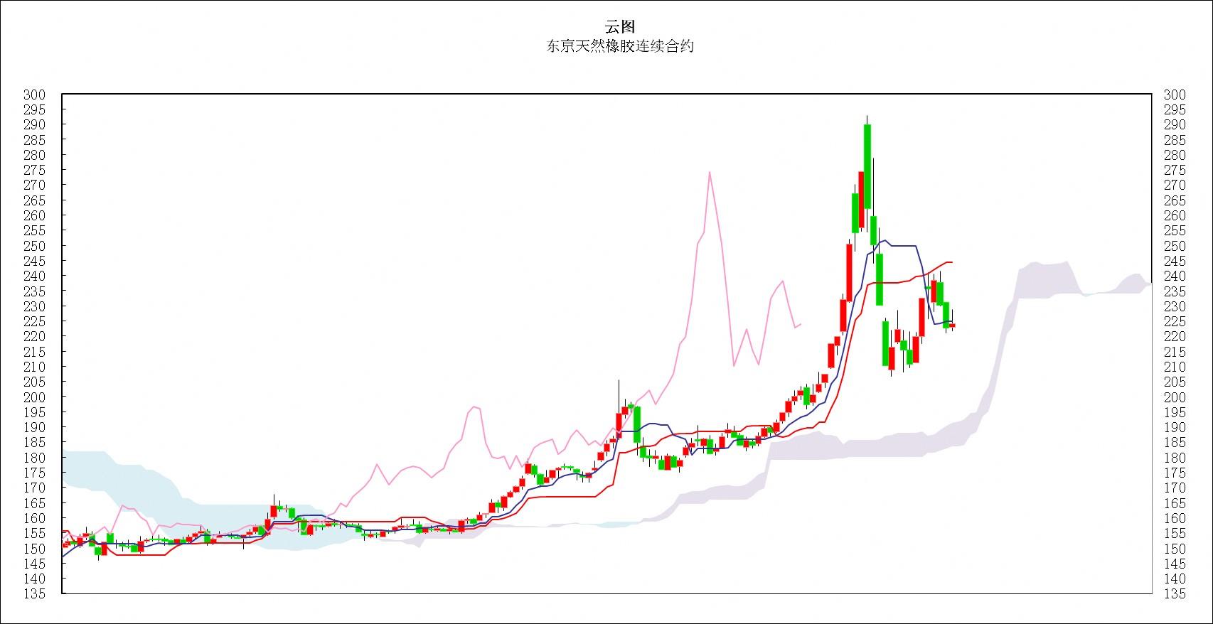 日本商品市场日评:东京黄金价小幅走低,橡胶远月继续回落
