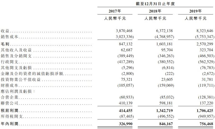 实地地产香港上市招股书失效:三条红线压制,规模、杠杆难以两全