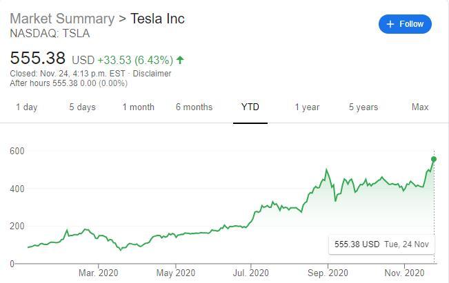 (特斯拉(NASDAQ:TSLA)股价走势图,来源:FX168)