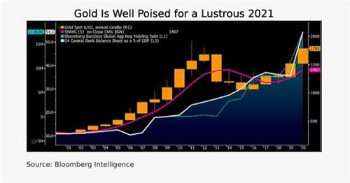 黄金涨势一触即发?!策略师:2021年金价料将大涨逾300美元迈向2100美元