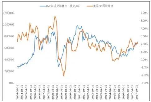 创下近7年新高后,铜价能延续涨势吗?