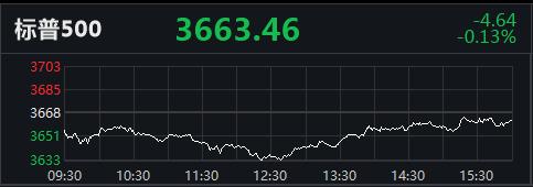 美股收盘:标普500指数连跌3日,能源股全线走低