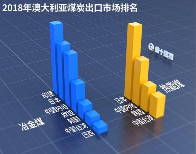 "NDRC发布""限价订单""!澳洲煤炭还是100%亏损中国市场?"