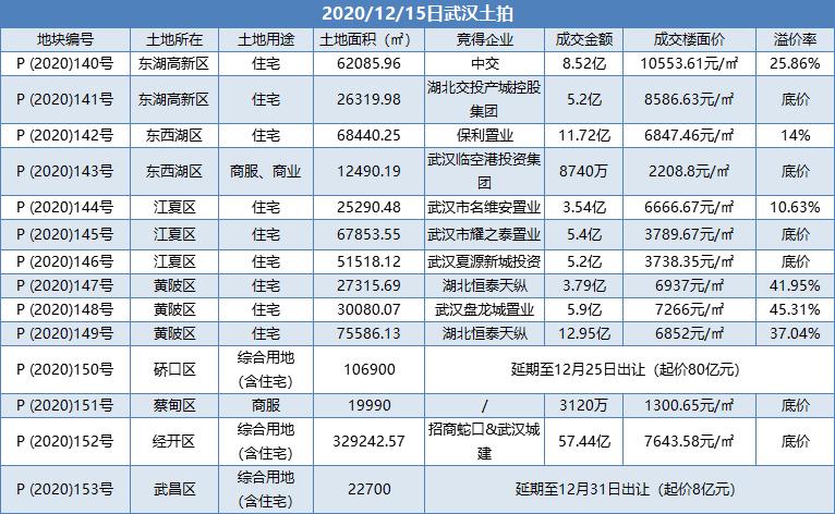 """招商中交抢收武汉百亿土拍 江城2020地市""""滞涨""""态势持续"""