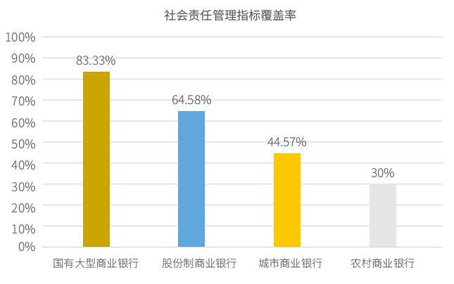 银行履责全洞察 |《中国银行业金融机构社会责任报告调查》重磅发布
