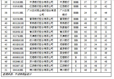 电银付pos机(dianyinzhifu.com):上市银行ESG显示若何?中诚信绿金ESG评级榜单公布 第4张