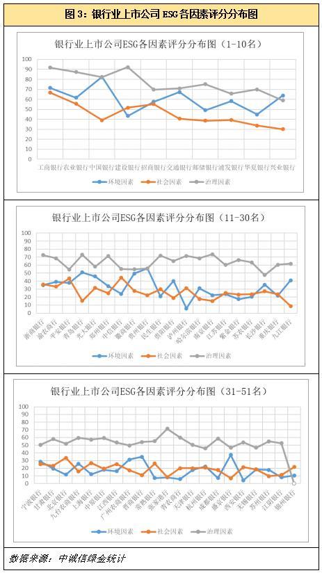 电银付pos机(dianyinzhifu.com):上市银行ESG显示若何?中诚信绿金ESG评级榜单公布 第5张