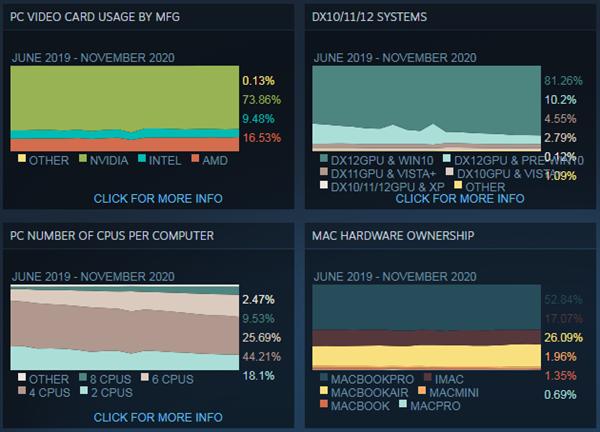 usdt钱包支付(caibao.it):Steam硬件观察:AMD CPU使用率大幅增添 Zen 4在来的路上