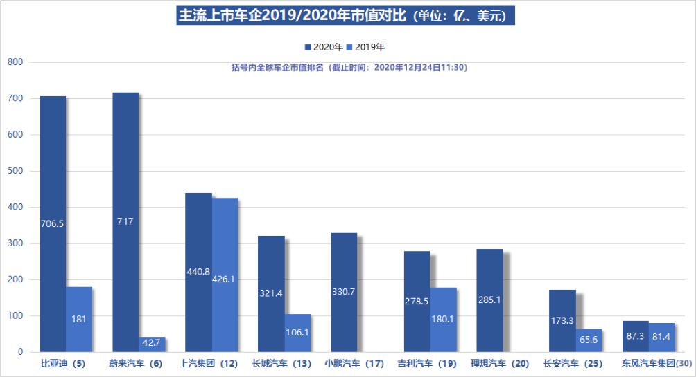 usdt充值(caibao.it):年终清点|2020之冲高:新能源车市强劲反弹 造车新势力价量齐升