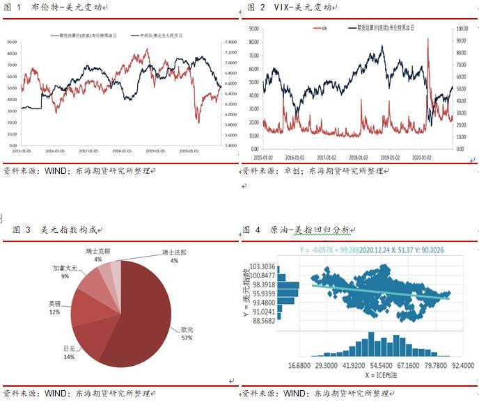 电银付使用教程(dianyinzhifu.com):英国脱欧背后,汇率-VIX若何共振影响原油市场 第2张