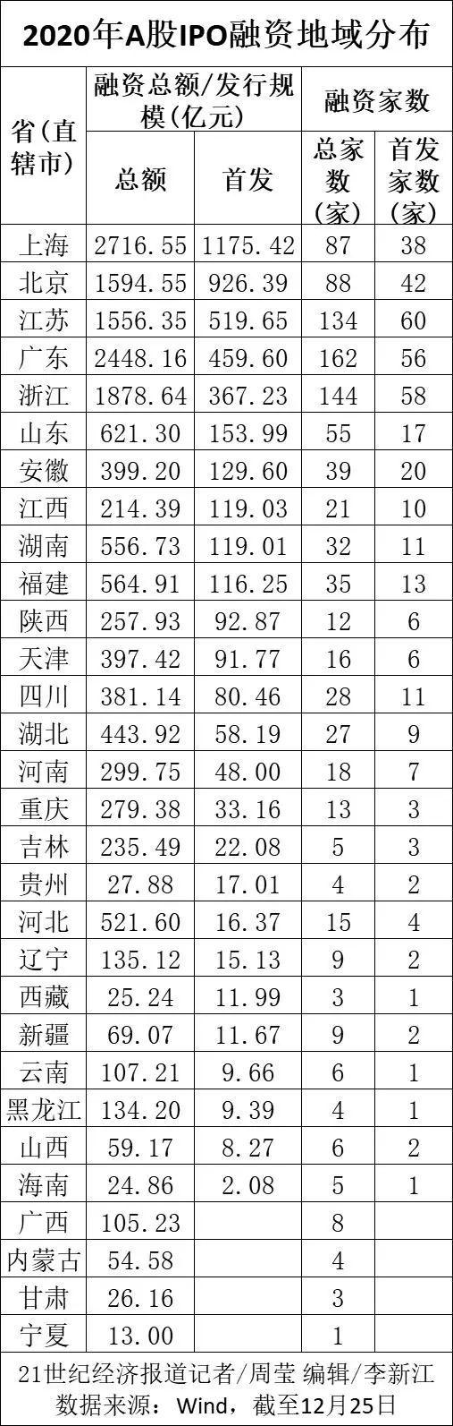 "usdt不用实名买入卖出(caibao.it):5张图还原A股IPO""十年新高"":筹资额榜首不止医药、半导体,仍有多省份颗粒无收 第3张"