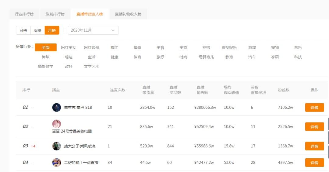 电银付pos机(dianyinzhifu.com):直播电商频暴雷、辛巴帝国崩塌,会影响快手IPO吗? 第5张