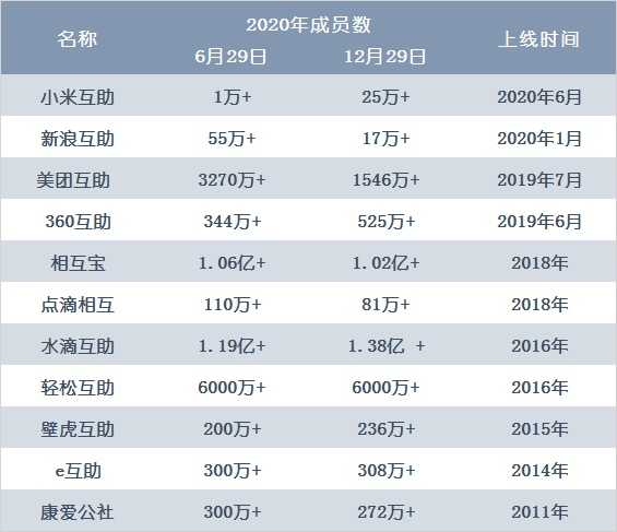 电银付app下载(dianyinzhifu.com):十年梦碎:相互宝用户骤减300万,细数网络相助原罪三重门 第5张