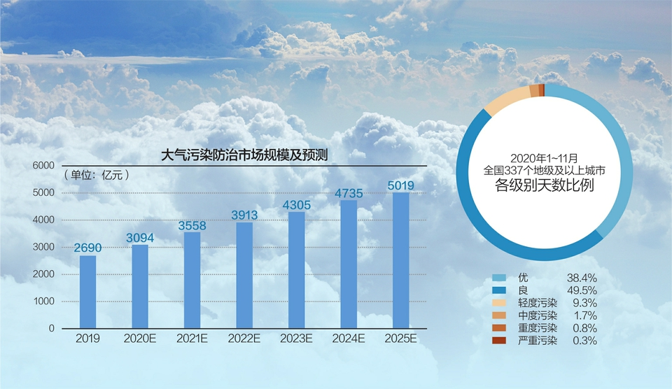 电银付app使用教程(dianyinzhifu.com):生态环境部答每经记者问:将制订实行空气质量提升行动计划 第1张
