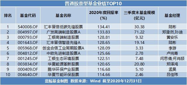 usdt支付接口(caibao.it):2020年基金年度成绩单出炉:最高收益超166%,新能源赛道成最大赢家 第2张