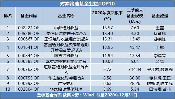 usdt支付接口(caibao.it):2020年基金年度成绩单出炉:最高收益超166%,新能源赛道成最大赢家 第7张