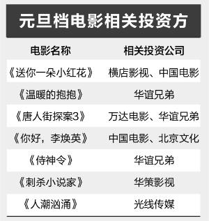 电银付app使用教程(dianyinzhifu.com):元旦票房单日破6亿 影视业有望触底反弹 第1张