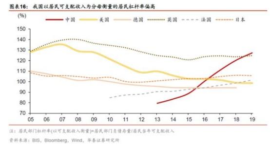 """电银付app使用教程(www.dianyinzhifu.com):""""房贷新规""""来了 地产高杠杆还有路可以走吗? 第3张"""