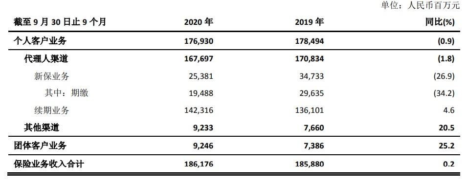 蔡强入太保寿险背后的疯狂传记:个人保险改3年3年 首年保费下降30%以上