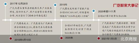 usdt第三方支付(www.caibao.it):超24亿增资 广汽蔚来能否翻盘
