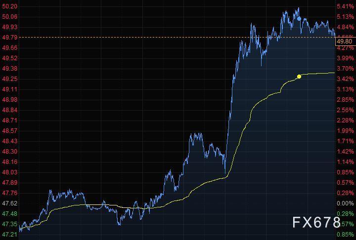 usdt回收(www.caibao.it):1月6日财经早餐:沙特自愿分外减产,美元走低商品钱币大涨,美油飙升5%一度突破50美元
