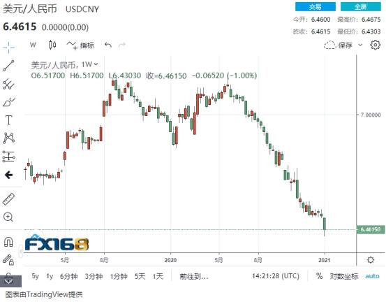 usdt充值(www.caibao.it):暴走的人民币!2天累计涨1000点 疯狂的升值释放了什么信号?