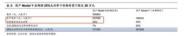 usdt无需实名买卖(www.caibao.it):国信证券:国产Model Y毛利率30% 有望再暴降8万