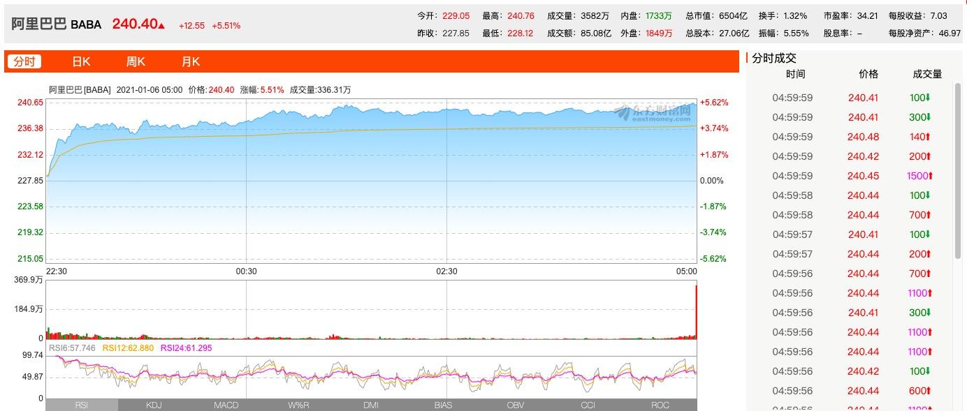 usdt不用实名交易(www.caibao.it):新闻称阿里巴巴拟通过刊行美元债券融资至少50亿美元