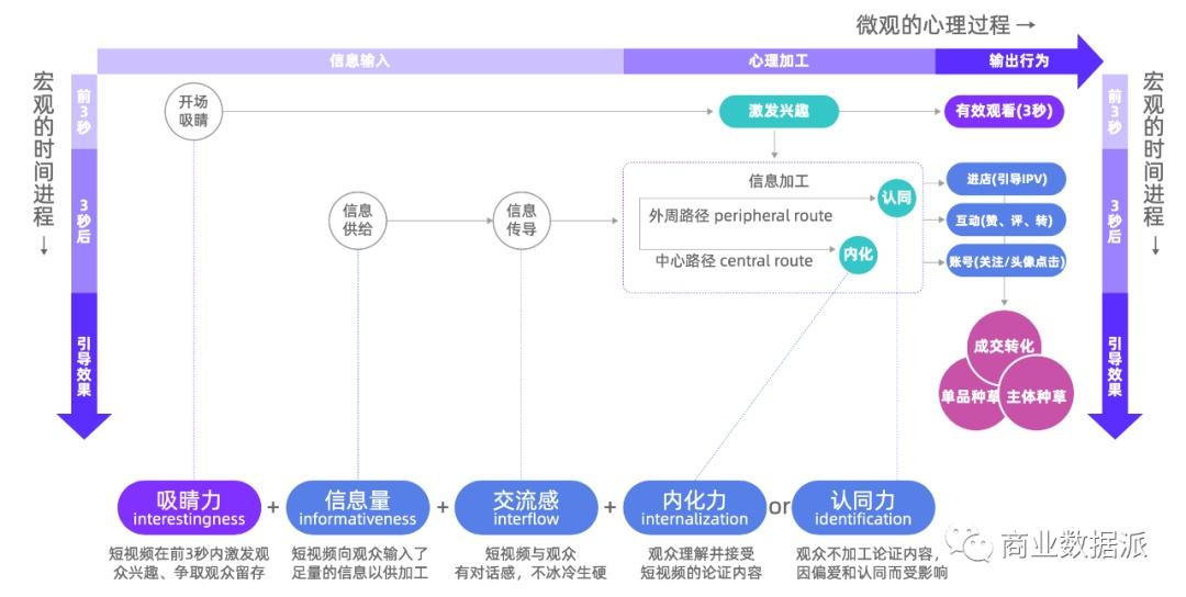 "usdt手机钱包(www.caibao.it):内容爆炸式增进,如何在短视频带货中""秒""获人心? 第4张"