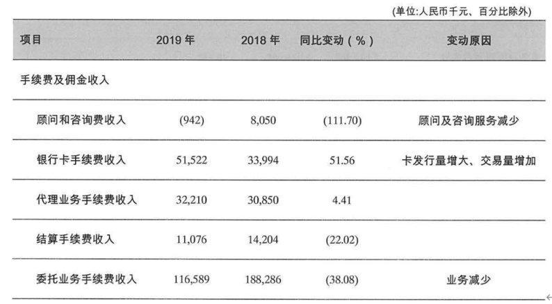 富滇银行手续费及佣金净收入 数据泉源:富滇银行2019年年报